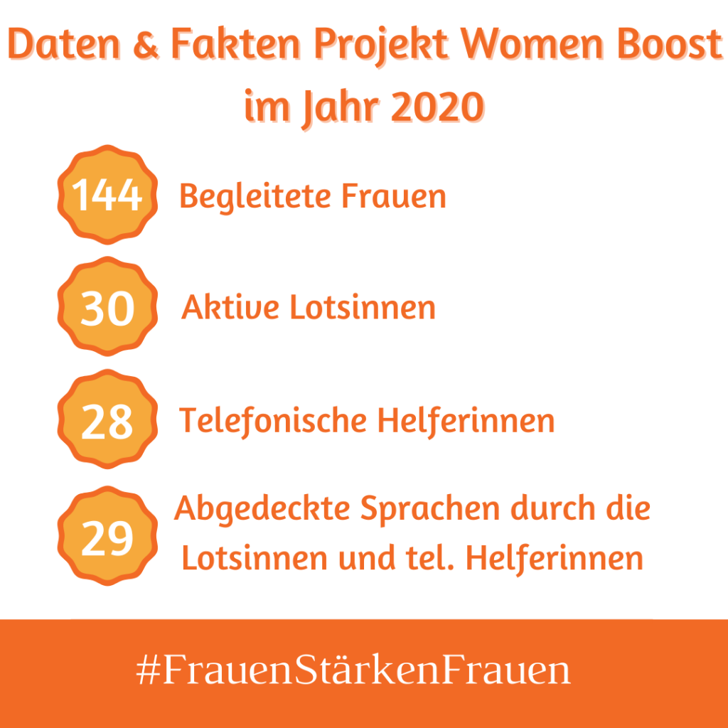 Daten und Fakten Projekt Women Boost im Jahr 2020